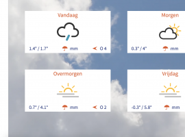 Example: weather forecast